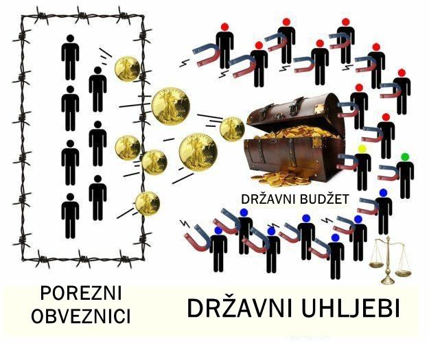 Photo of Razlika između običnih građana i državnih uhljeba